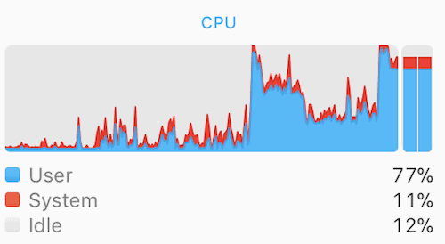 High CPU usage