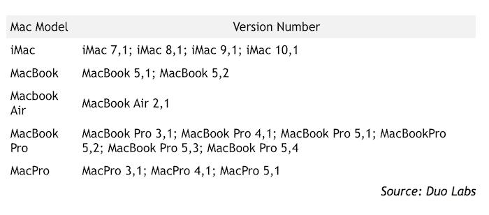 Mac models vulnerable EFI flaw